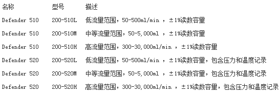 Defender 510干式流量计参数.png