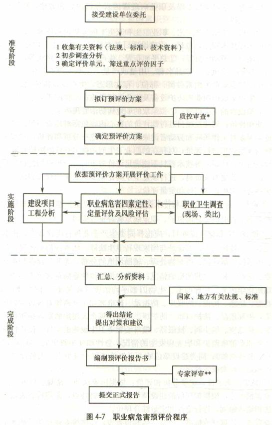 职业病危害预评价程序.jpg