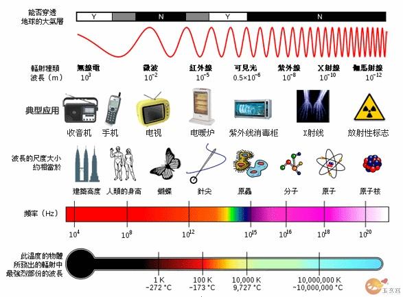 如何降低电器辐射.jpg