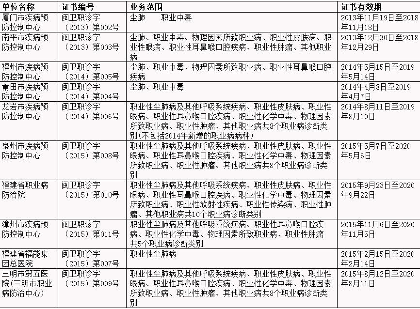 福建省职业病诊断机构.png