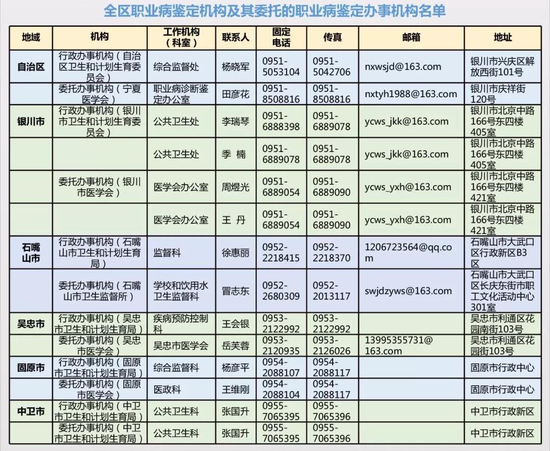 宁夏职业病鉴定机构名单.jpg