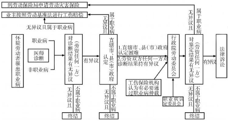 图 2 中国台湾职业病认定及鉴定程序.jpg