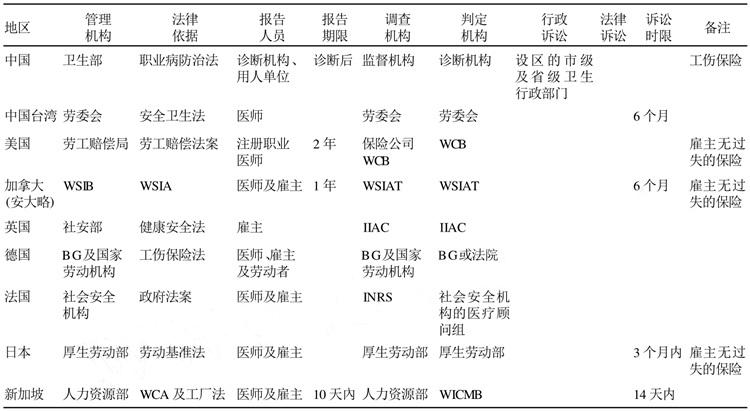 表 1 职业病鉴定制度比较.jpg
