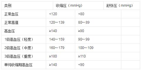 电工作业职业禁忌证-高血压.png