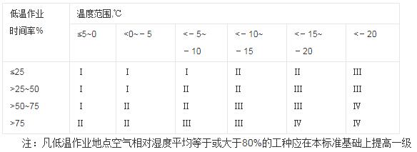 低温作业的分级.png