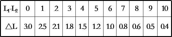 噪声检测-声压级(dB)相加时增值△L表.png