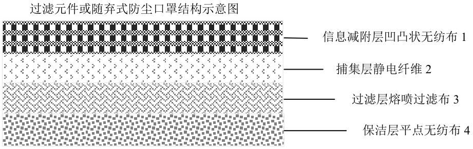 过滤元件或随弃式防尘口罩结构示意图1.png
