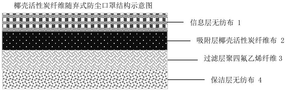椰壳活性炭纤维随弃式防尘口罩结构示意图3.png