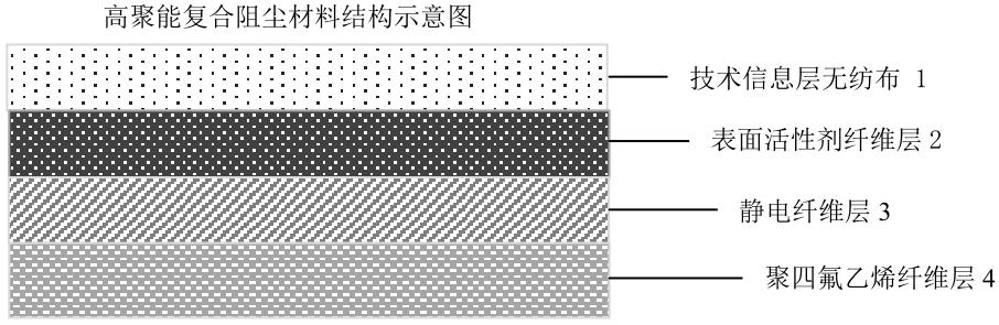 高聚能复合阻尘材料结构示意图4.png