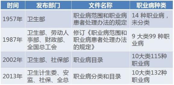 职业病的分类和目录是由哪个部门印发.png