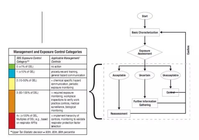 3.职业接触评估和管理策略流程图.jpg