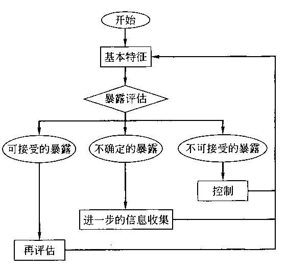 4.职业接触评估和管理策略流程图.jpg