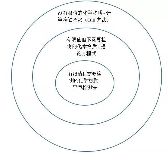 2.中国台湾对于化学品分级管理的3类层次.jpg