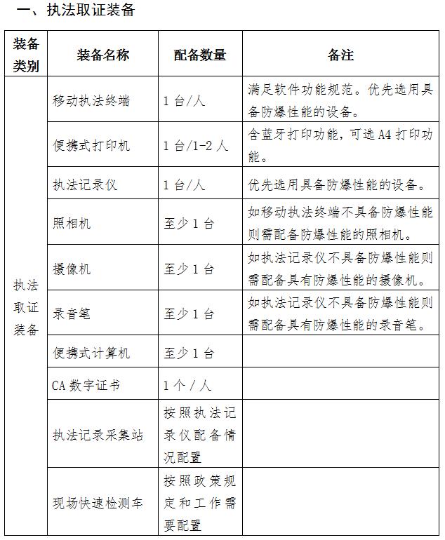 职业卫生执法装备标准清单