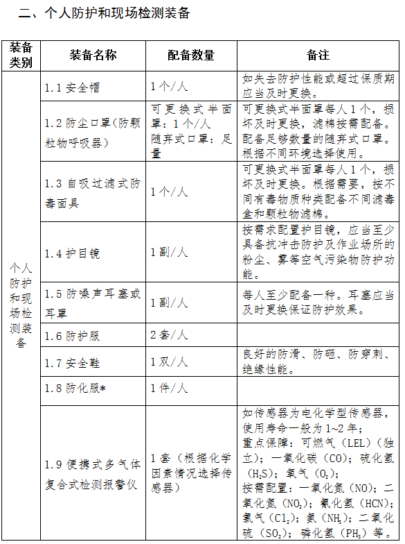 职业卫生执法装备标准 列表