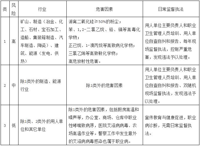 职业卫生日常监督执法企业分类管理.png