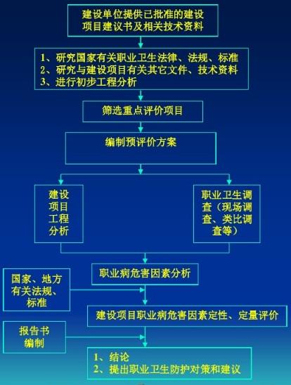 职业病危害评价方法.jpg