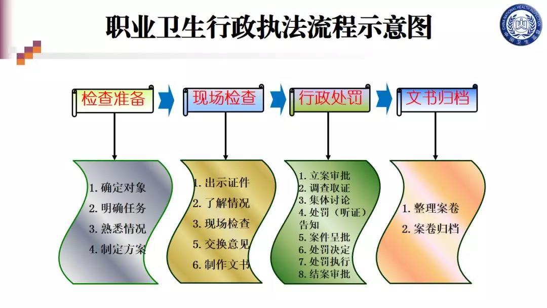 职业卫生监督执法程序01.png