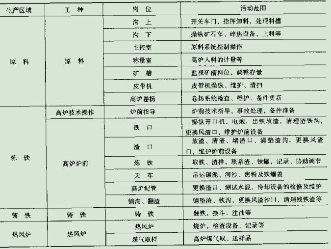 炼铁生产不同生产区域主要工种分布及生产活动范围.png