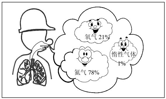 图1 正常空气的成分.png