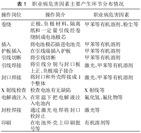 表1 职业病危害因素主要产生环节分布情况.png