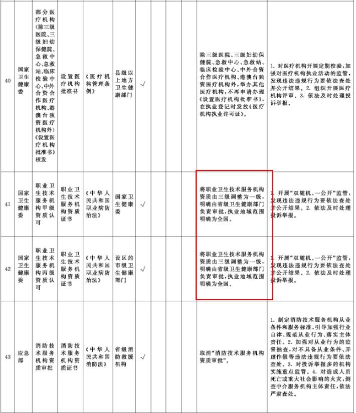 中央層面設定的涉企經營許可事項改革清單(2021年全國版)